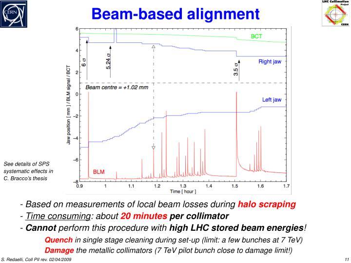 Beam-based alignment