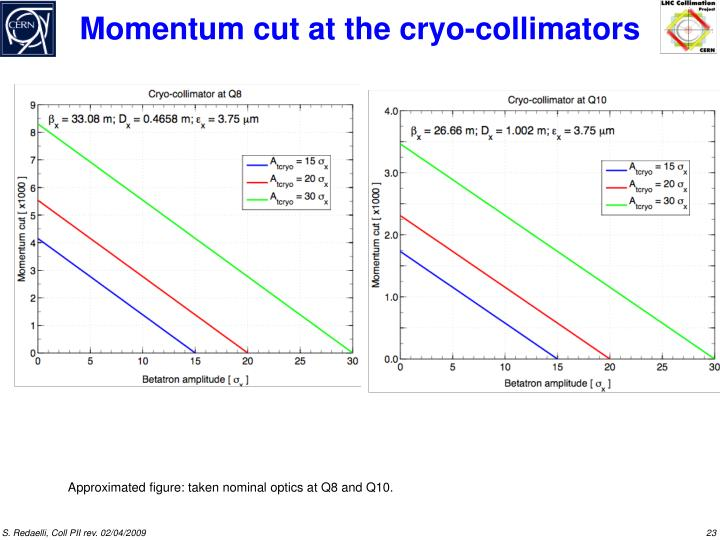 Momentum cut at the cryo-collimators