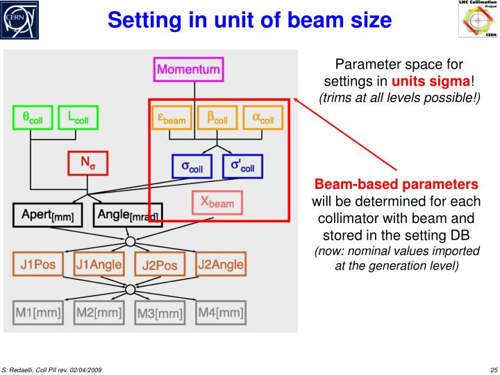 Beam-based parameters