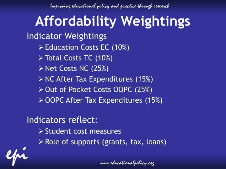 Affordability Weightings