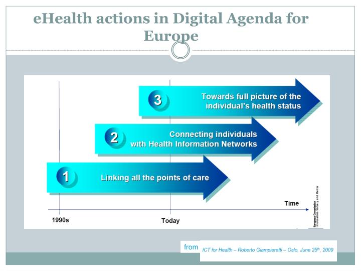 eHealth actions in Digital Agenda for Europe