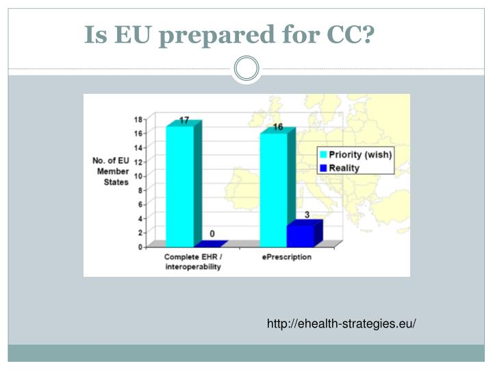 Is EU prepared for CC?