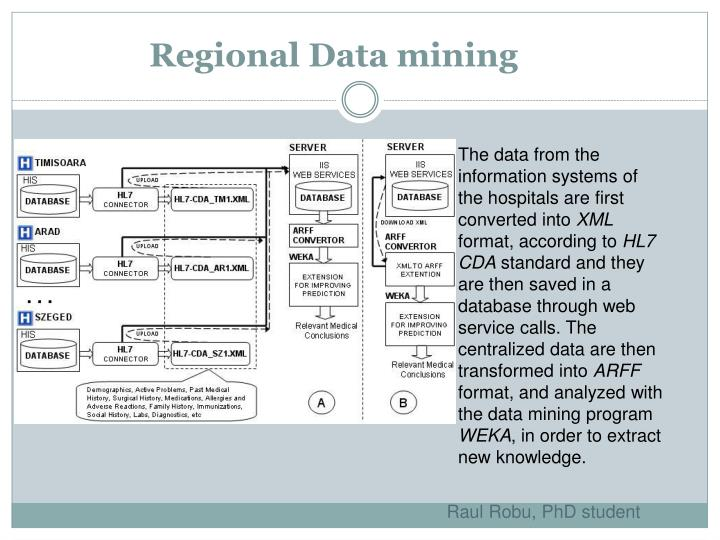 Regional Data mining