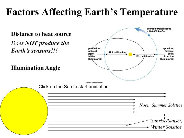 Factors Affecting Earth's Temperature