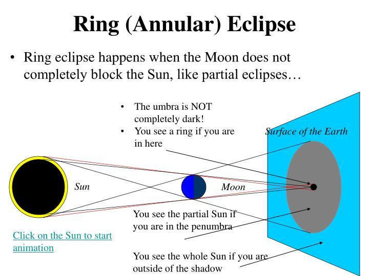 Ring (Annular)