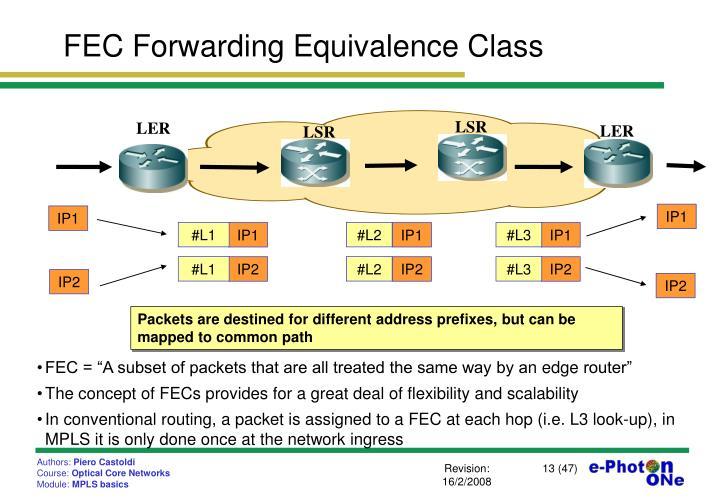 FEC Forwarding Equivalence Class