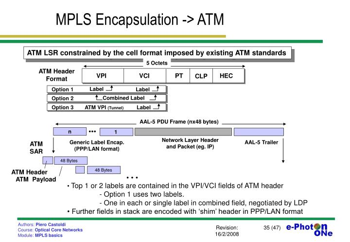 MPLS Encapsulation -> ATM