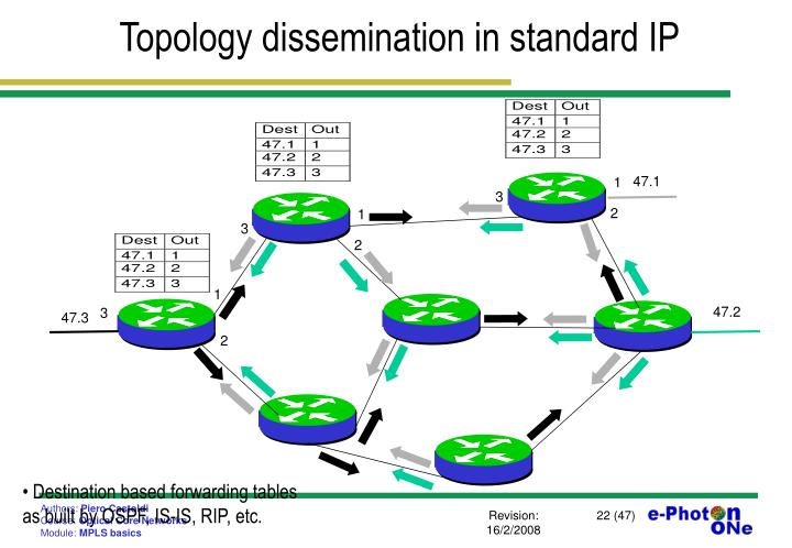 Topology dissemination in standard