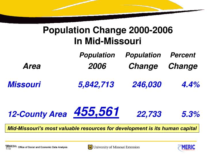 Population Change 2000-2006