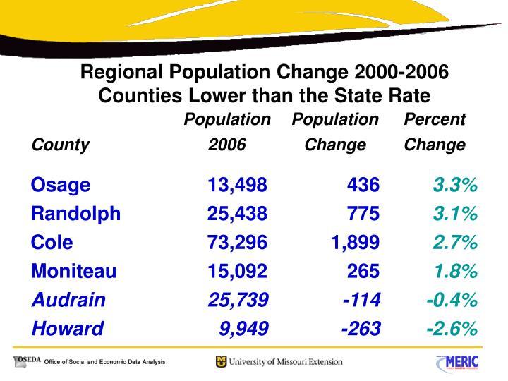 Regional Population Change 2000-2006
