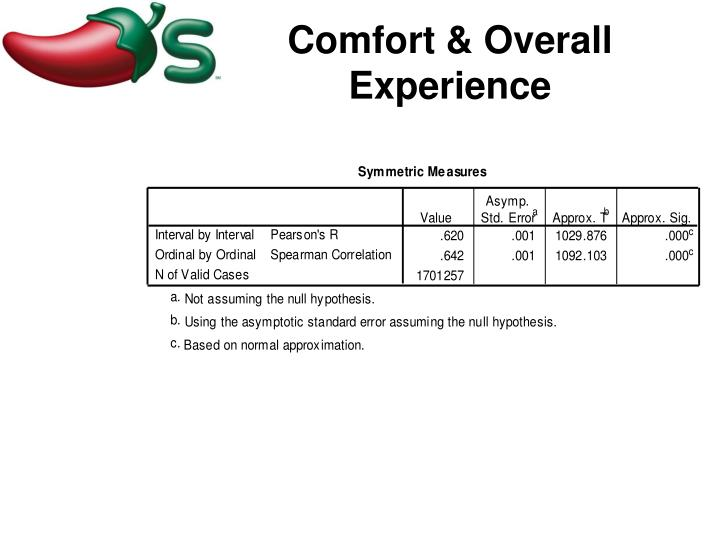 Comfort & Overall Experience
