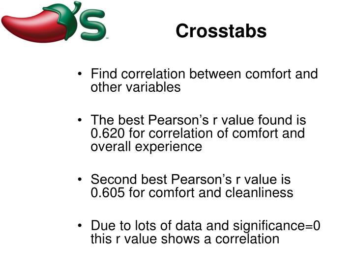 Crosstabs