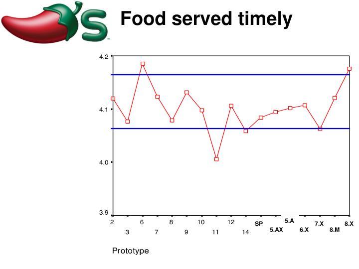 Food served timely