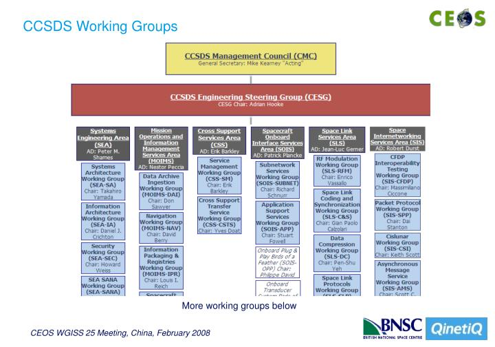 CCSDS Working Groups