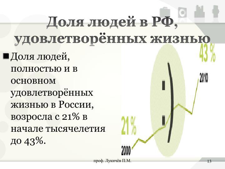 Доля людей в РФ, удовлетворённых жизнью
