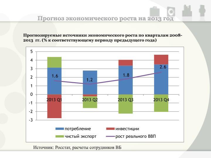Прогноз экономического роста на