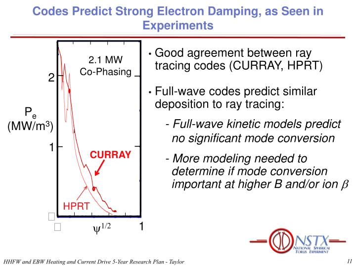 Codes Predict Strong Electron Damping, as Seen in Experiments
