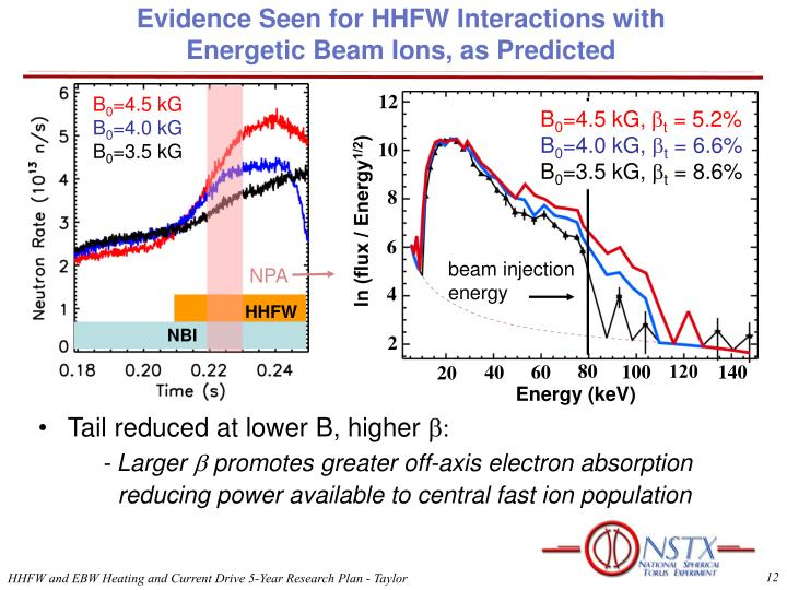 Evidence Seen for HHFW Interactions with Energetic Beam Ions, as Predicted