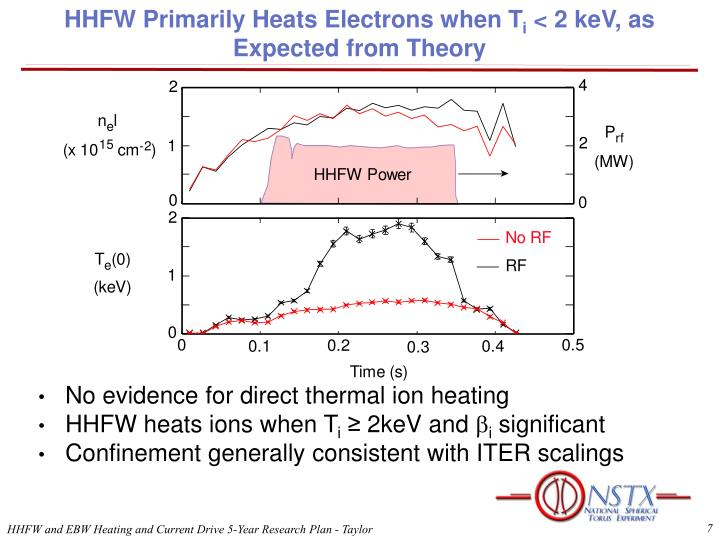 HHFW Primarily Heats Electrons when T