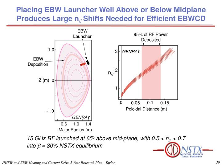 Placing EBW Launcher Well Above or Below Midplane