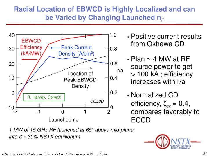 Radial Location of EBWCD is Highly Localized and can be Varied by Changing Launched n