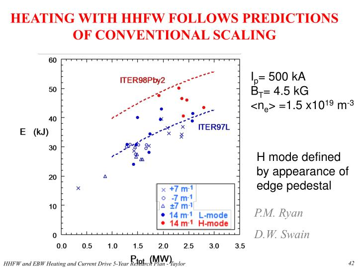 HEATING WITH HHFW FOLLOWS PREDICTIONS OF CONVENTIONAL SCALING