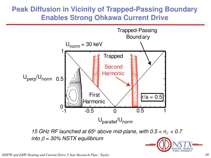 Peak Diffusion in Vicinity of Trapped-Passing Boundary
