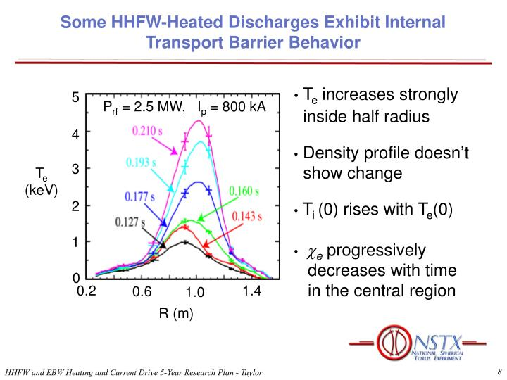 Some HHFW-Heated Discharges Exhibit Internal Transport Barrier Behavior