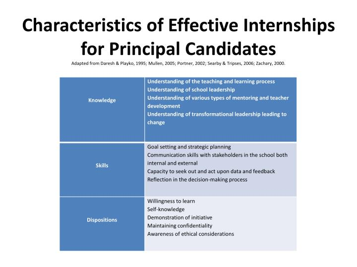 Characteristics of Effective Internships for Principal Candidates