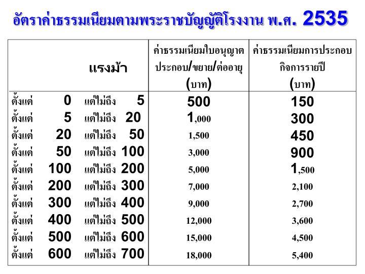 อัตราค่าธรรมเนียมตามพระราชบัญญัติโรงงาน พ.ศ. 2535