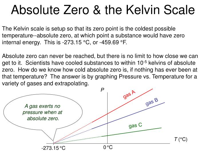 Absolute Zero & the Kelvin Scale