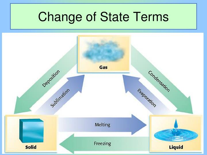 Change of State Terms