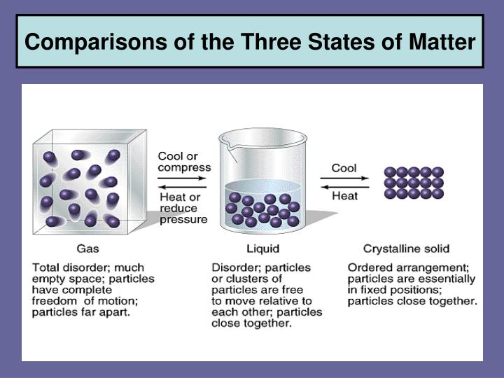 Comparisons of the Three States of Matter