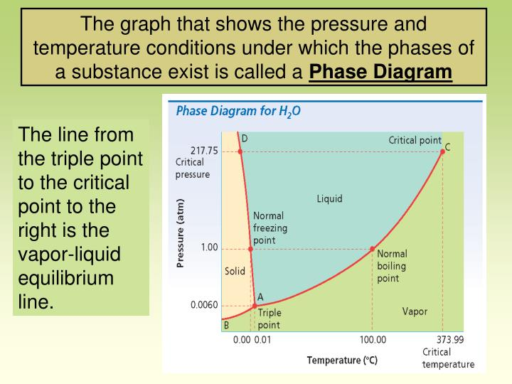 The graph that shows the pressure and temperature conditions under which the phases of a substance exist is called a