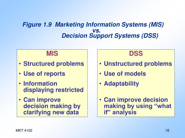 Figure 1.9 Marketing Information Systems (MIS) vs. Decision Support Systems (DSS)
