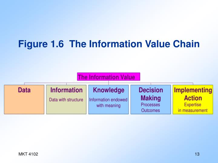 Figure 1.6  The Information Value Chain