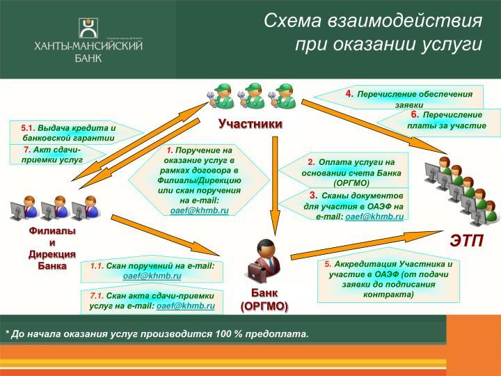 Схема взаимодействия при оказании услуги