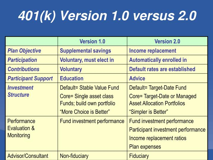 401(k) Version 1.0 versus 2.0
