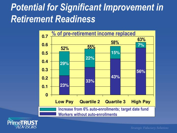 Potential for Significant Improvement in Retirement Readiness