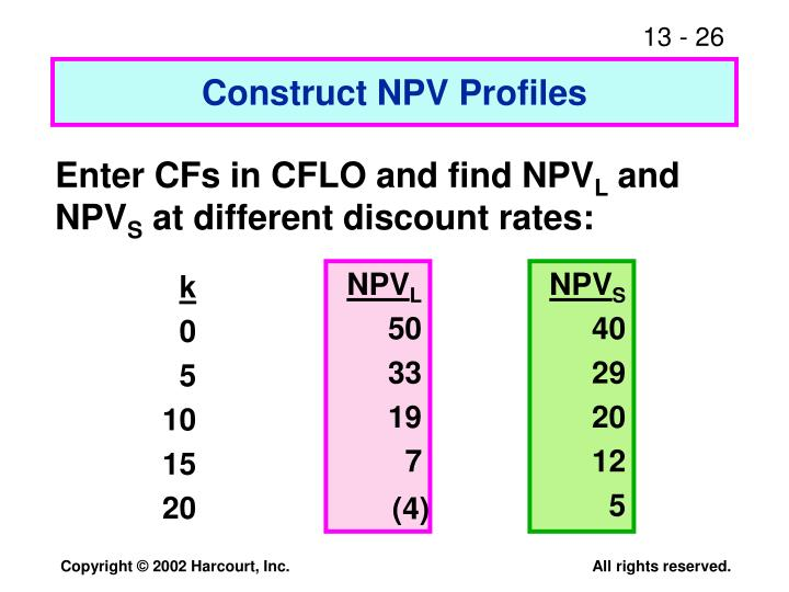 Construct NPV Profiles