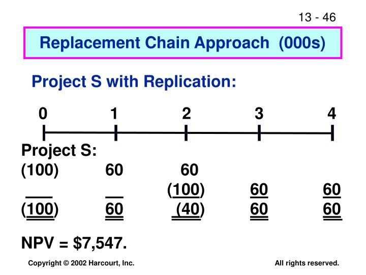 Project S with Replication: