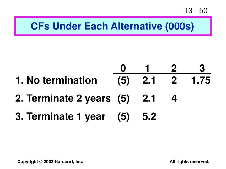 CFs Under Each Alternative (000s)