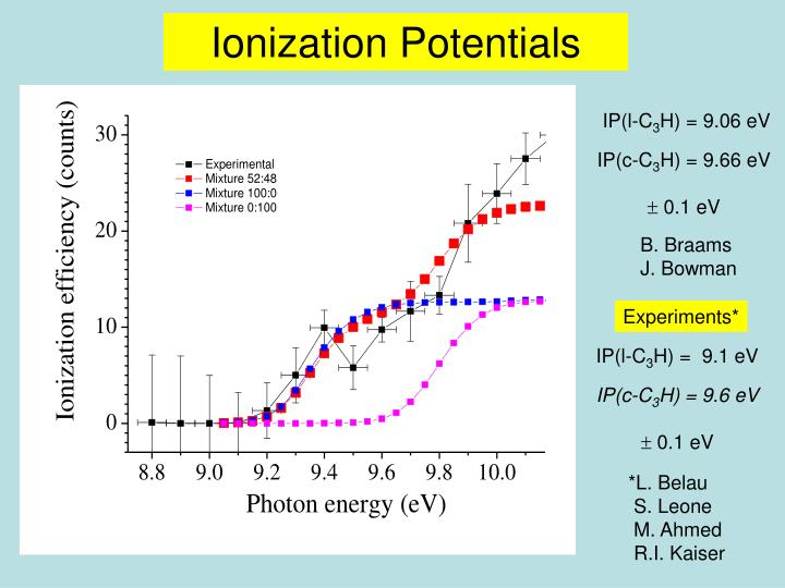 Ionization Potentials
