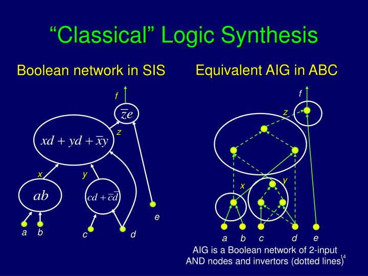 Boolean network in SIS