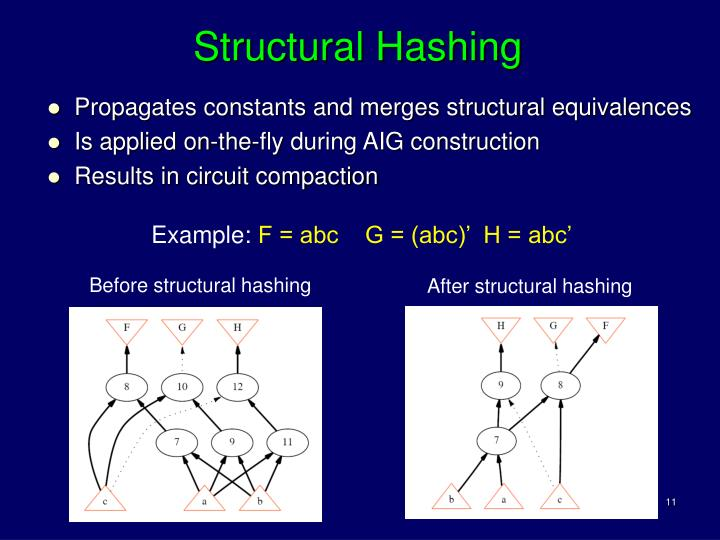 Structural Hashing