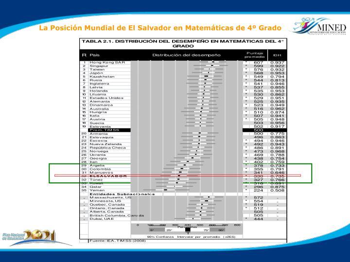 La Posición Mundial de El Salvador en Matemáticas de 4º Grado