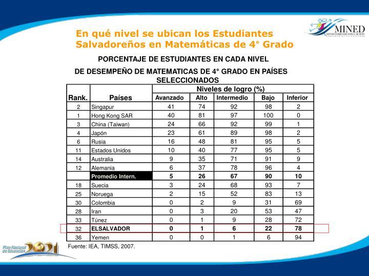 PORCENTAJE DE ESTUDIANTES EN CADA NIVEL