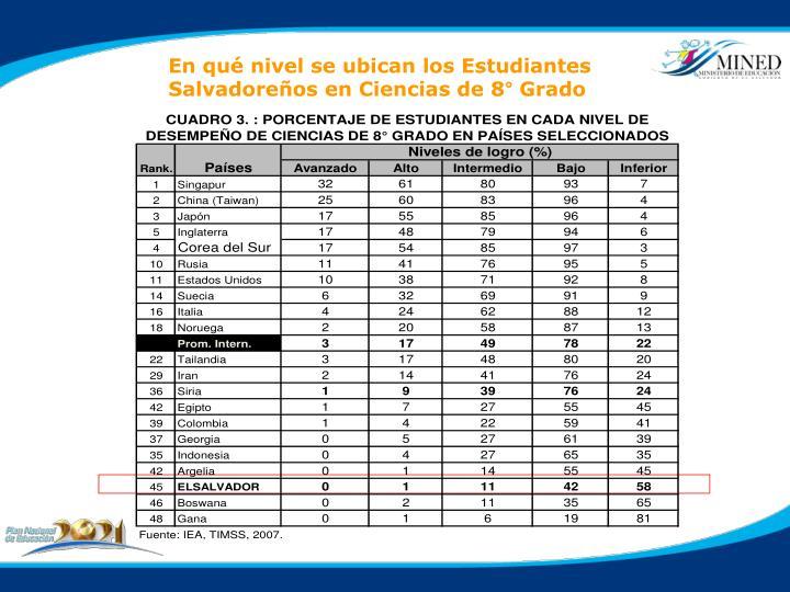 En qué nivel se ubican los Estudiantes  Salvadoreños en Ciencias de 8° Grado