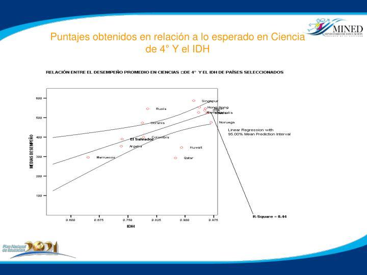 Puntajes obtenidos en relación a lo esperado en Ciencia de 4° Y el IDH