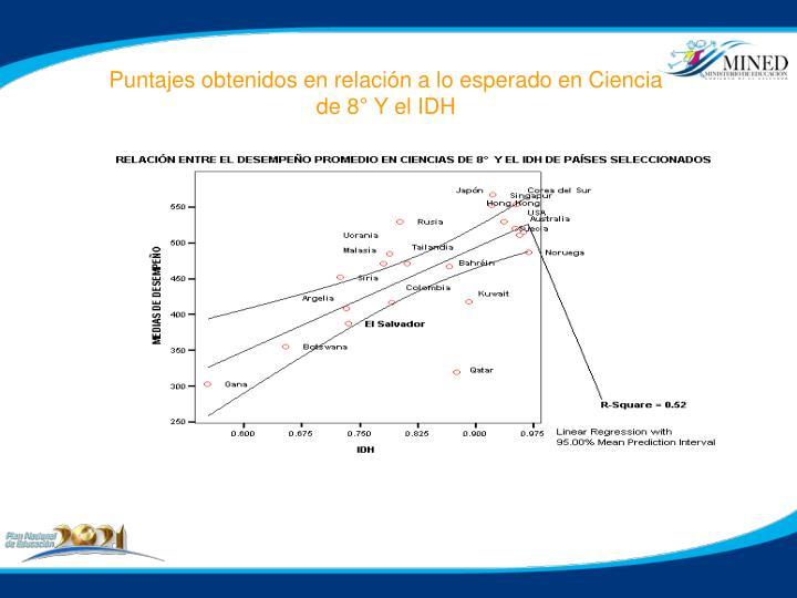 Puntajes obtenidos en relación a lo esperado en Ciencia de 8° Y el IDH